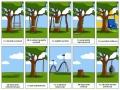 Vývoj počítačového softwaru není jednoduchou záležitostí a naráží na četná úskalí :-)