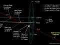 Jak New Horizons kolem Pluta proletí?