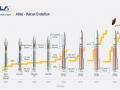Společnost United Launch Alliance, která vyvíjí novou raketu Vulcan, ukázala, z jakých raket Vulcan vychází