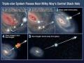 Keď supermasívna čierna diera v jadre galaxie nakopne dvojhviezdu smerom von...(Eduard Boldižár)