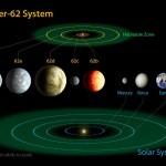 Kepler-62: multiplanetární systém s dvěma obyvatelnými planetami?