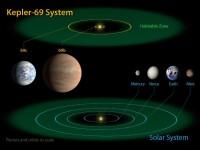 Planetární systém Kepler-69 ve srovnání se sluneční soustavou