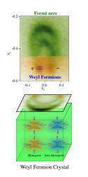 Weylov fermión objavený