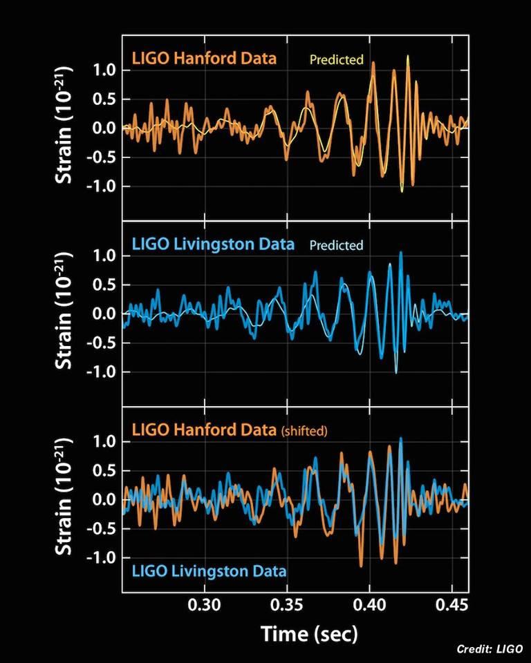 Senzácia polstoročie: Gravitačné vlny realitou!
