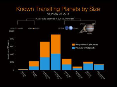 exoplanet-size