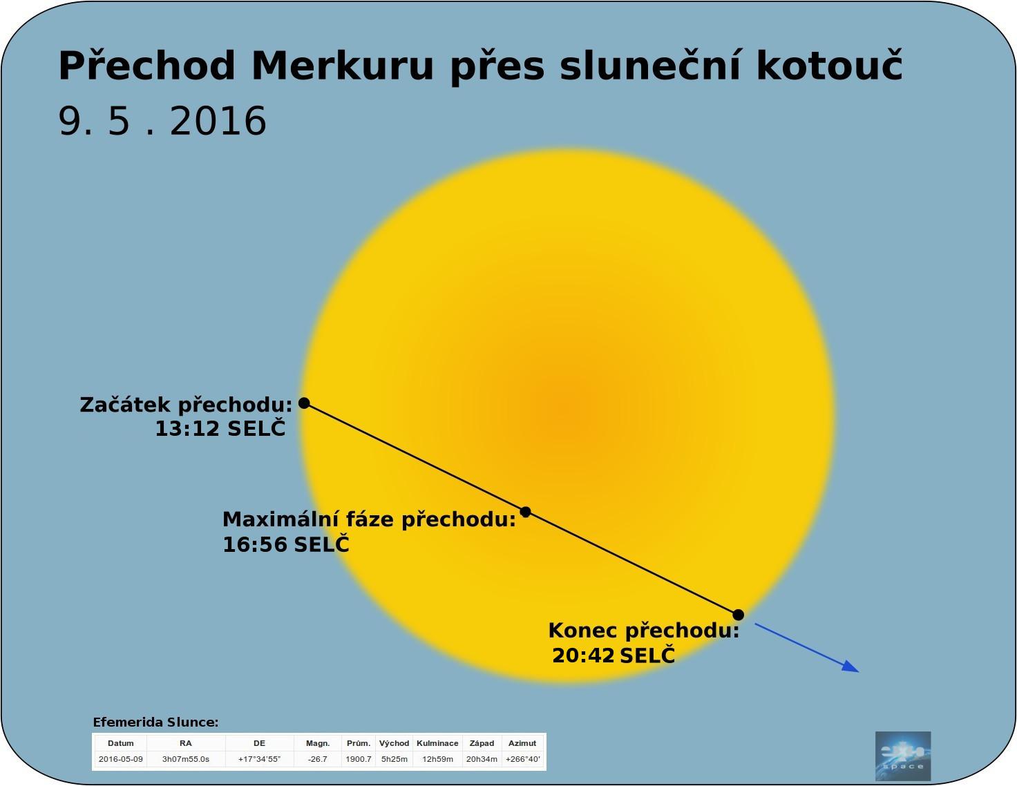 Merkúr prejde cez slnečný kotúč – AKTUALIZOVÁNO