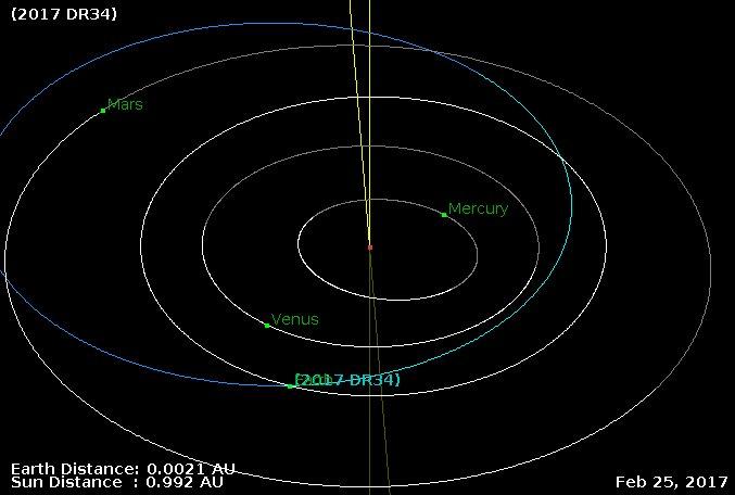 Kolem Země prolétly planetky 2017 DR34 a 2017 DG16